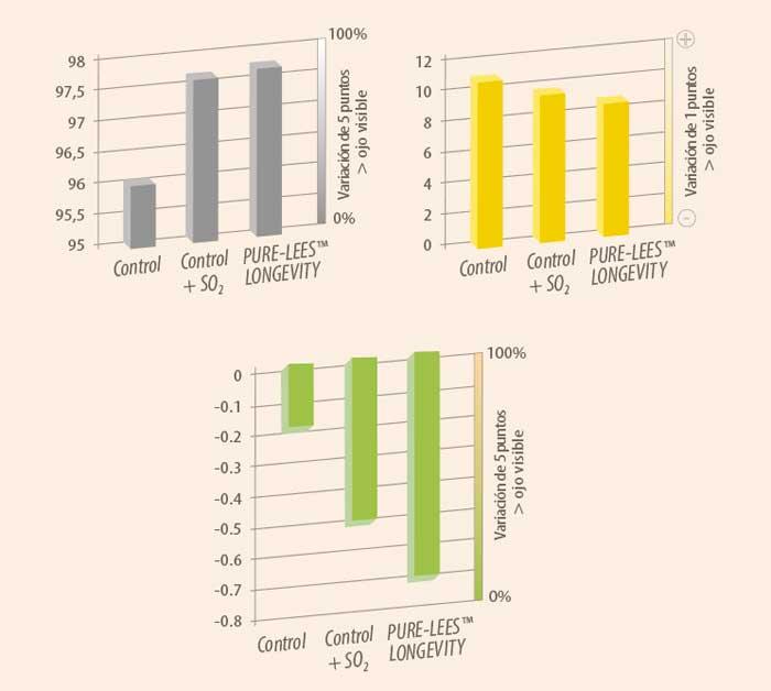 Tecnovino calidad de los vinos blancos Lallemand figura 2 hr