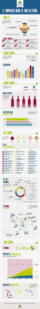 Tecnovino infografia comprador online de vinos Espana Bodeboca