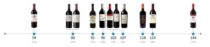 Tecnovino vino frente al consumidor Nielsen