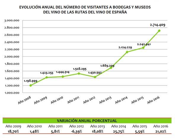 Tecnovino enoturismo en Espana Acevin 1