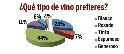 Tecnovino igualdad de genero mundo del vino Amavi grafico