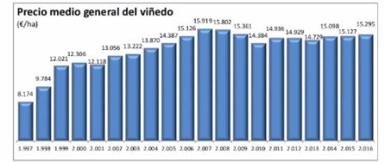 tecnovino precio viñedo