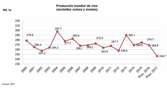 producción mundial de vino