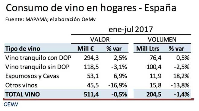 Tecnovino vinos con DOP cavas consumo Espana OeMV Mapama tabla