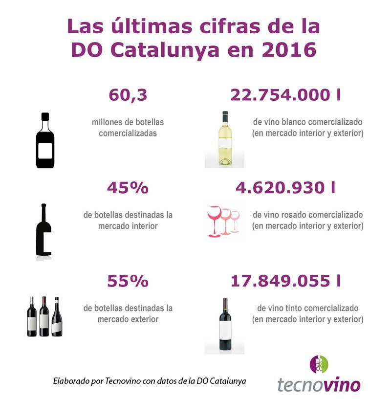 Tecnovino DO Catalunya cifras