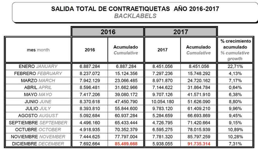 Tecnovino Denominacion de Origen Rueda ventas 1