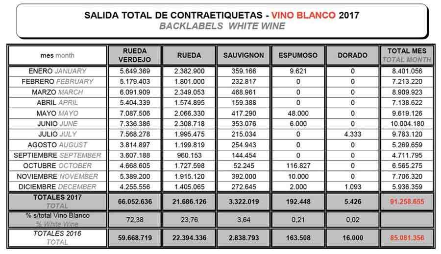 Tecnovino Denominacion de Origen Rueda ventas 2