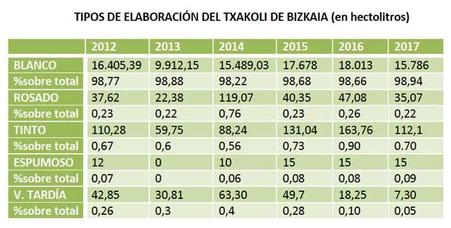Tecnovino DO Bizkaiko Txakolina tabla tipos elaboracion