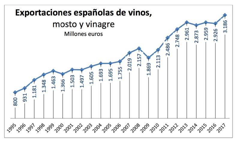 Tecnovino ventas de vino espanol exportaciones evolucion OeMv
