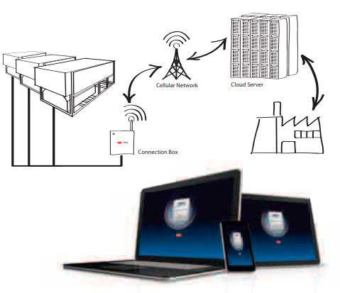 Tecnovino control de la temperatura y humedad en bodegas Carel 11