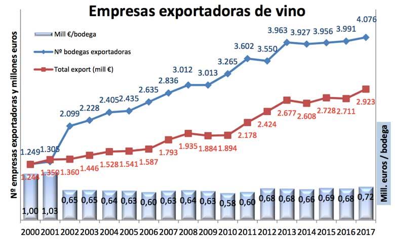Tecnovino empresas exportadoras de vino tabla OeMv