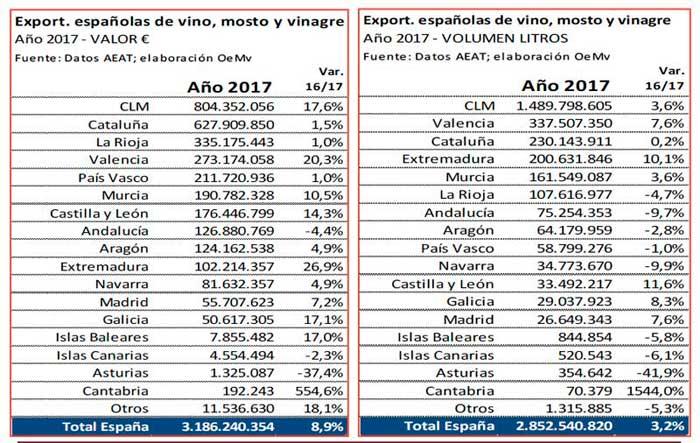 Tecnovino exportaciones de vino espanol OeMv CCAA