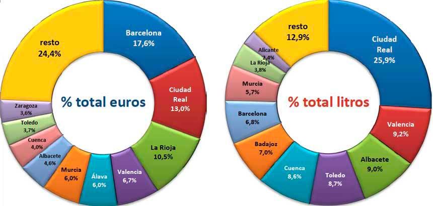 Tecnovino exportaciones de vino espanol OeMv provincias