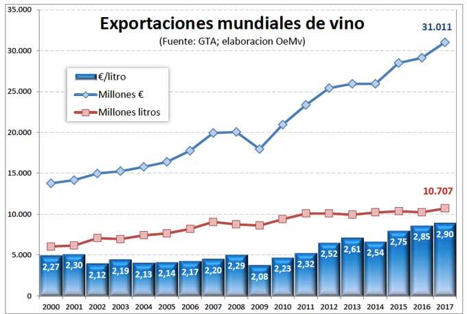 Tecnovino exportaciones mundiales de vino