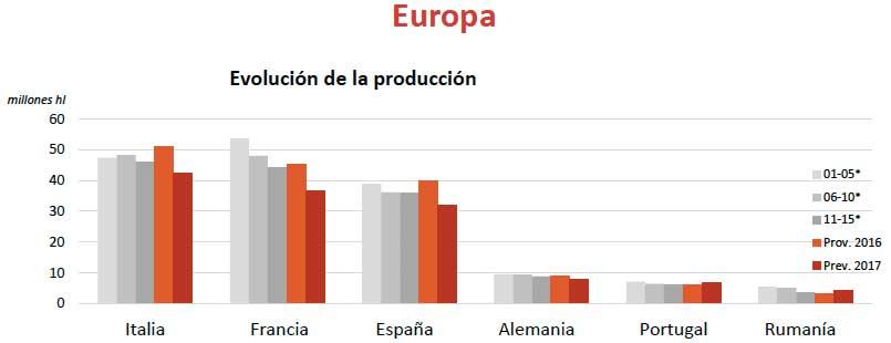 Tecnovino produccion mundial de vino Europa