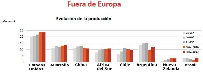 Tecnovino produccion mundial de vino fuera Europa