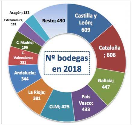 Tecnovino bodegas en Espana OeMv DIRCE 1