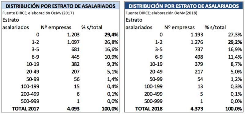 Tecnovino bodegas en Espana OeMv DIRCE 2