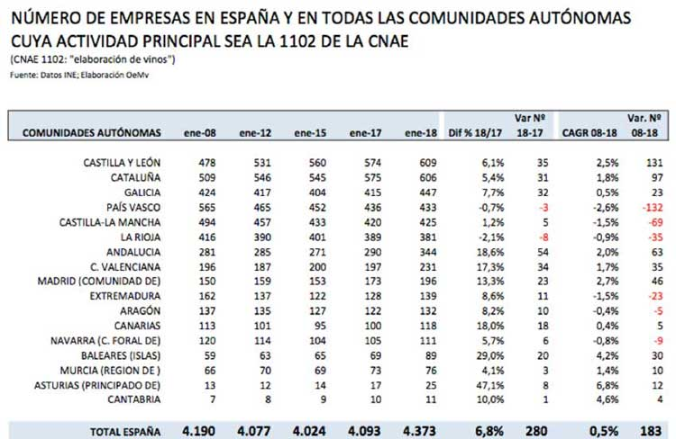 Tecnovino bodegas en Espana OeMv DIRCE 3