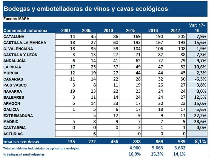 Tecnovino bodegas y embotelladoras de vinos ecologicos tabla