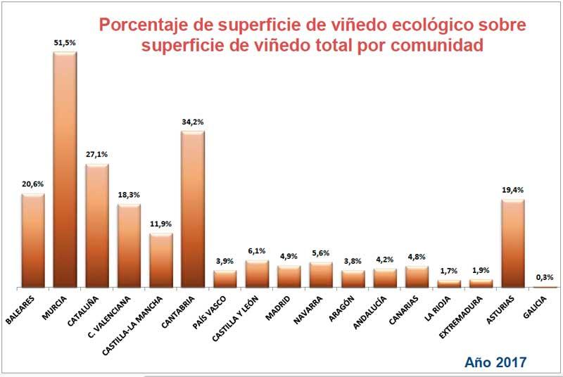 Tecnovino porcentaje superficie de vinedo ecologico CCAA grafico