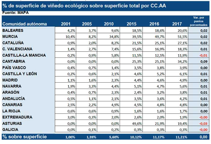 Tecnovino porcentaje superficie de vinedo ecologico CCAA tabla