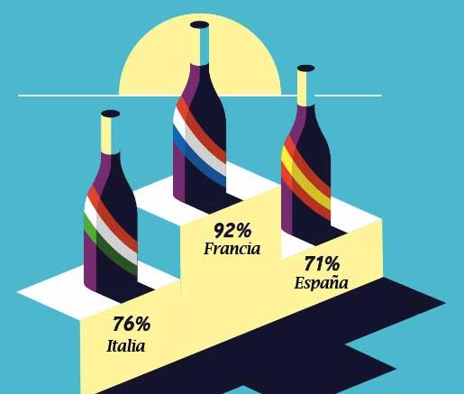 Tecnovino mundo del vino Sopexa paises top 3