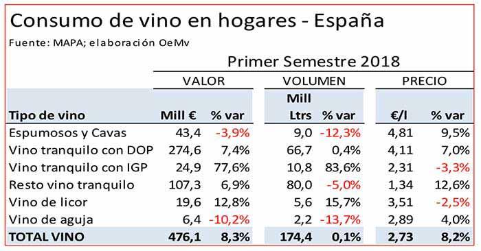 Tecnovino gasto en vino consumo hogares espanoles 1