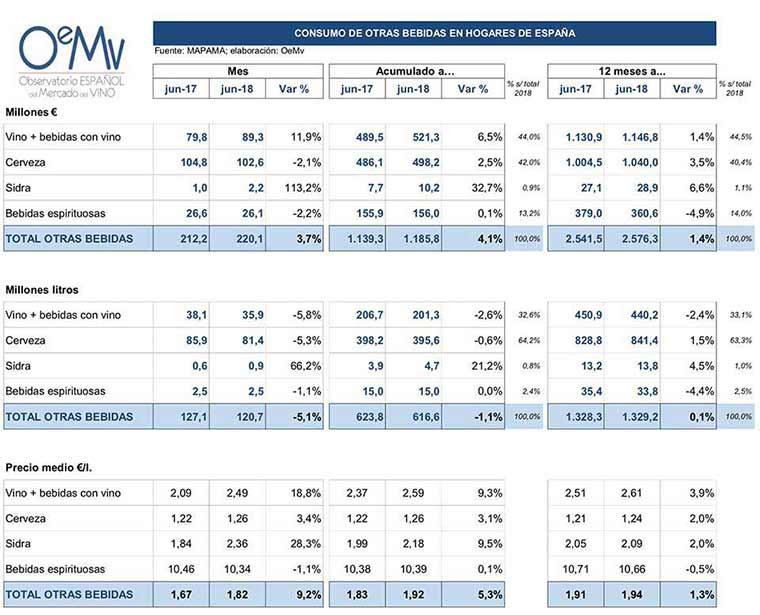 Tecnovino gasto en vino consumo hogares espanoles 2