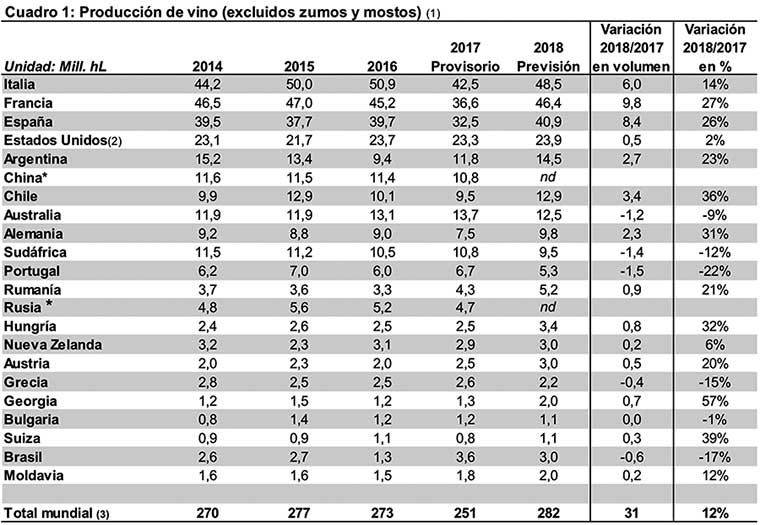Tecnovino produccion mundial de vino 2018 por paises