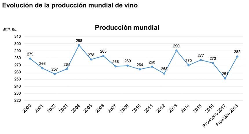 Tecnovino produccion mundial de vino evolucion desde 2000