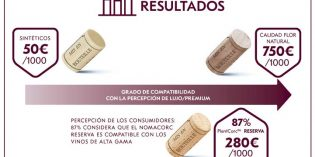 La percepción de lo premium: un estudio determina a qué cierres de vino se asocia