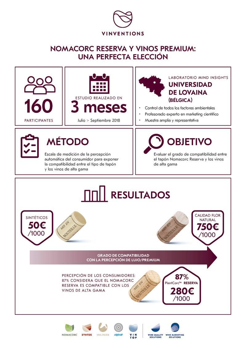 Tecnovino Vinventions cierres de vino Nomacorc Reserva y Vinos Premium