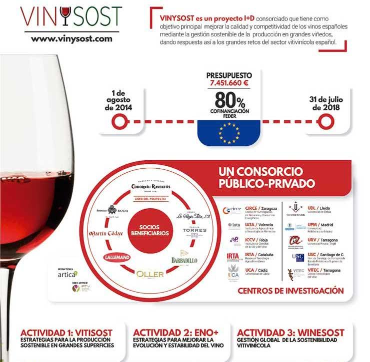 Tecnovino Vinysost infografia