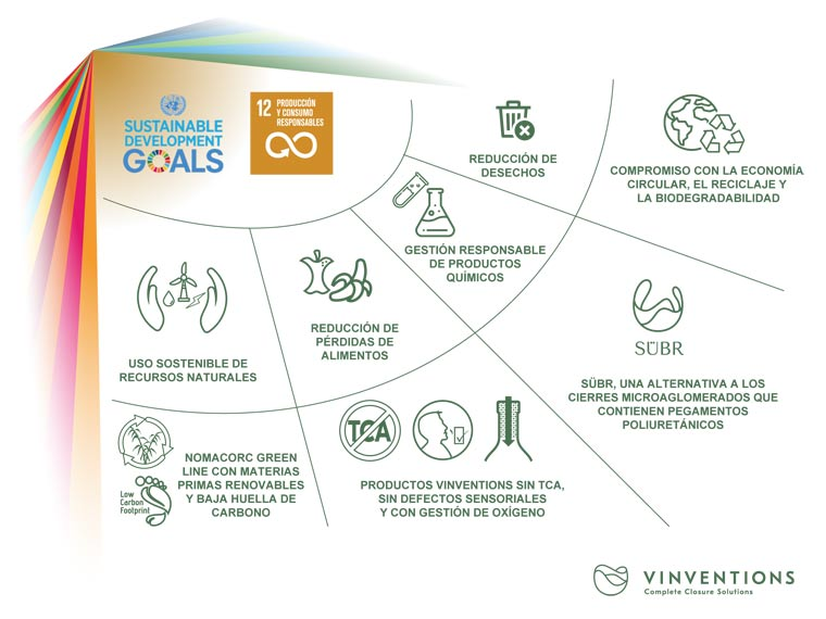 Tecnovino economia circular de Vinventions ODS ONU 1