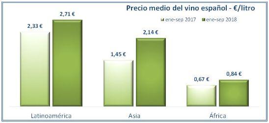 Tecnovino vino español