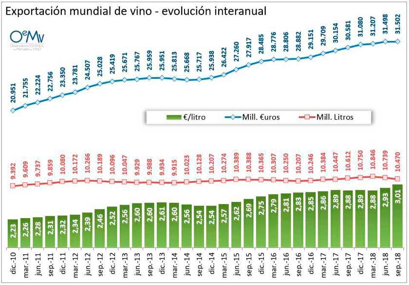 Tecnovino exportaciones mundiales de vino tabla OeMv