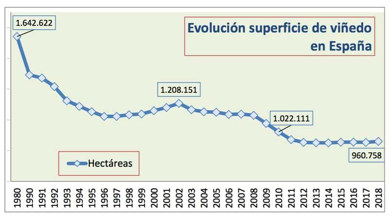 Tecnovino superficie de vinedo en Espana tabla evolucion
