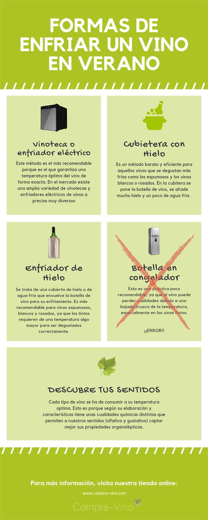 Tecnovino Infografia formas de enfriar vino Compra Vino