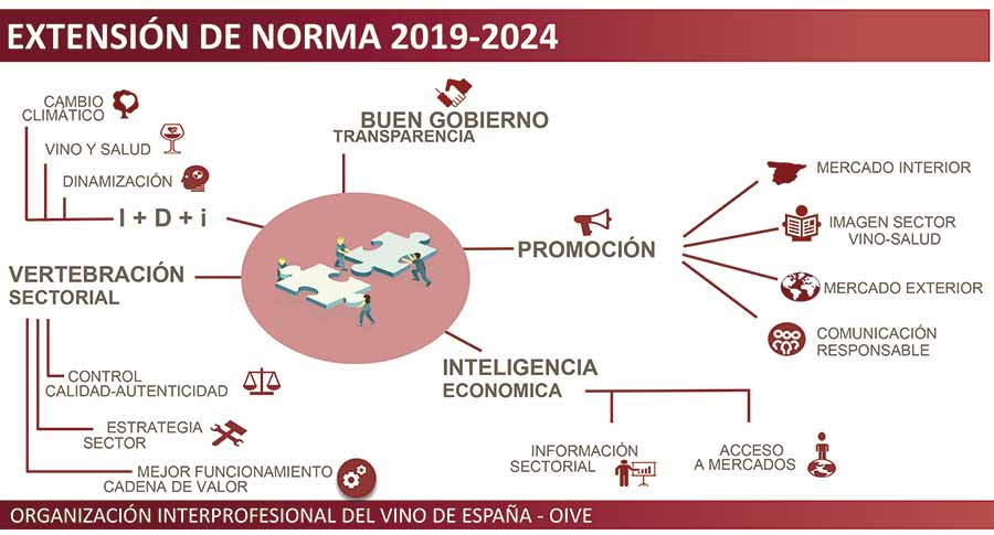 Tecnovino Extension de Norma de la Interprofesional del Vino lineas actuacion