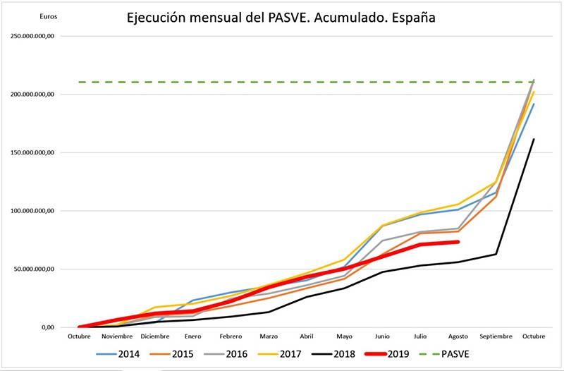 Tecnovino Plan de Apoyo vitivinicola ejecucion Mensual PASVE