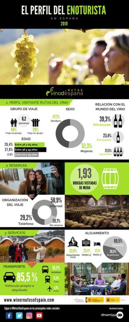 Tecnovino viajes de los enoturistas perfil infografia 1