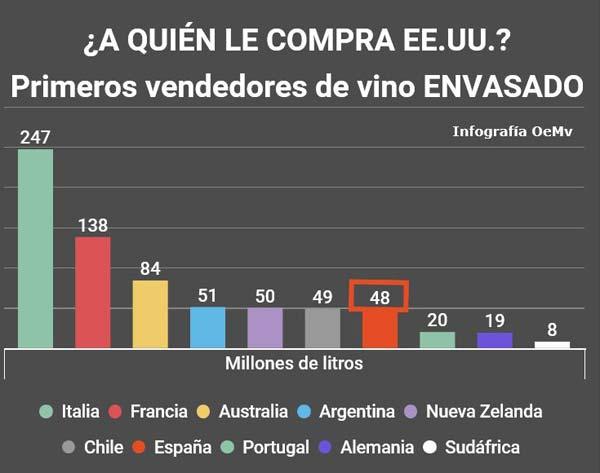 Tecnovino aranceles para el vino vendedores vino EEUU