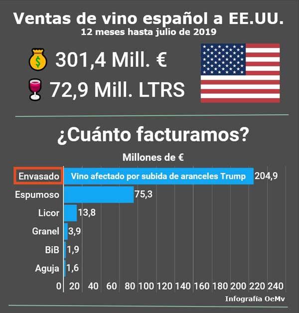 Tecnovino aranceles para el vino ventas vino espanol EEUU