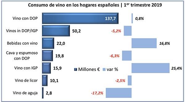 Tecnovino consumo de vino en el canal alimentacion Espana tabla 1