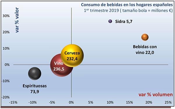 Tecnovino consumo de vino en el canal alimentacion Espana tabla 2