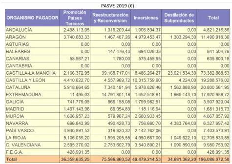 Tecnovino ayudas europeas al sector vitivinicola ejecucion CCAA Union de Uniones