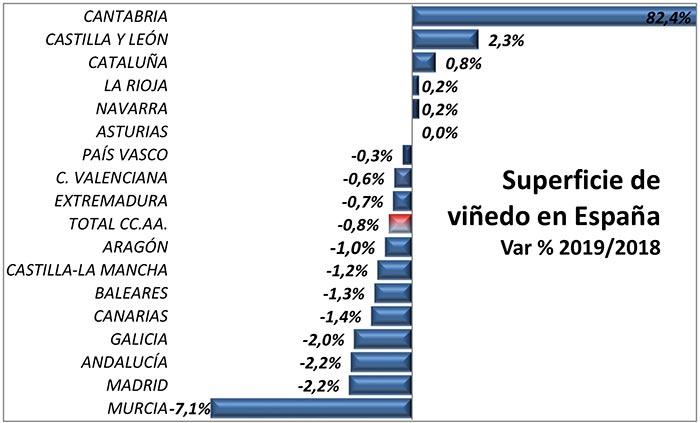 Tecnovino superficie de viñedo en España tabla 1