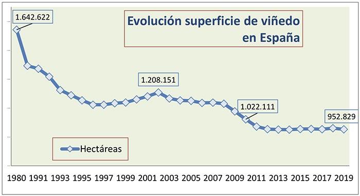 Tecnovino superficie de viñedo en España tabla 2 evolucion