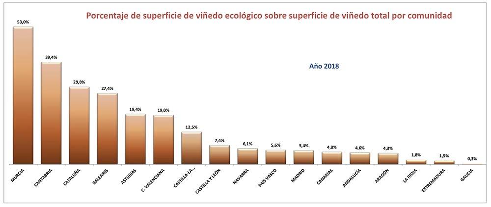 Tecnovino vinedo de produccion ecologica Espana comparacion total